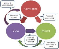 Mvc Pattern New ASPNET MVC Architectural Pattern
