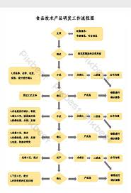 Food Technology Product Development Flow Chart Excel