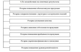 Классификация факторов и резервов повышения эффективности  Классификация резервов повышения эффективности производства применяемых в анализе