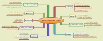 Narrative Development Chart Rhetorical Modes English Composition I