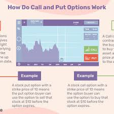 Call Put Option Charts Call And Put Options Definitions And Examples
