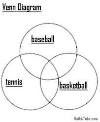 Venn Diagram In Math Definition Sports Venn Diagram October 2013 Math Diagram Multiplication