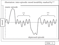 nonlinear time series approaches in characterizing mood stability  nonlinear time series approaches in characterizing mood stability and mood instability in bipolar disorder
