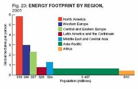 ecological footprint energy footprint by region