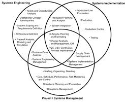 Three Domains Of Life Venn Diagram Systems Engineering Overview Sebok