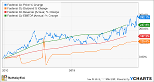 Ignite Stock Chart 2 Boring But Excellent Dividend Stocks The Motley Fool