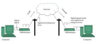 internet connectivity the following diagram shows accessing internet using isdn connection internet technologies tutorial