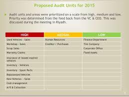 Sample Audit Program New Internal Audit Plan 48