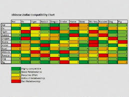 Free Compatibility Chart Free Numerology Horoscope By Date Of Birth