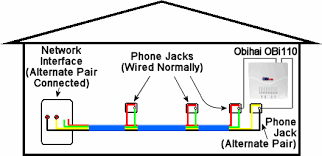 wiring diagram for phone jack dsl wiring how to distribute voip throughout a home on wiring diagram for phone jack dsl