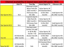 Videocon D2h Monthly Recharge Chart Which Dth Provider Offers The Best Sports Channel Package