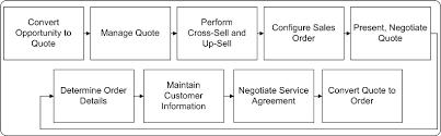 Oracle Telesales User Guide
