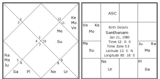 Santhanam Birth Chart Santhanam Kundli Horoscope By Date