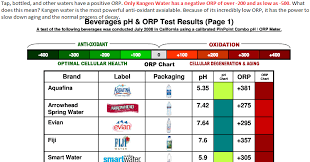 Orp Chart Kangen Water Orp Ranges From 200 To 600 Bottled And Tap