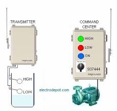 prestige alarm wiring diagram wiring diagram and hernes audiovox alarm wiring diagram auto schematic