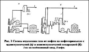 Реферат Первичная подготовка нефти ru Основы подготовки нефти к переработке