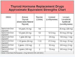 Thyroid Dosage Chart Armour Thyroid Conversion Chart Onourway Co