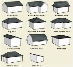 Roof shapes - useful for different rock shapes (http://www.roofing