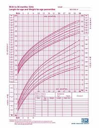 Growth Curve Chart Baby Girl Growth Chart Toddler Growth