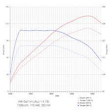 Vw Displacement Chart Chiptuning Vw Golf Vii Au 1 4 Tsi