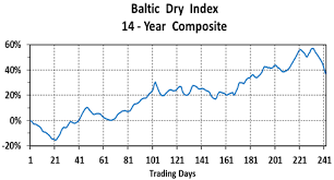 The 14 Year Record Of The Baltic Dry Index Kitco News