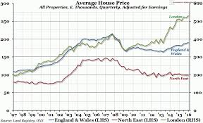 London Property Prices Chart Chart Of The Week Week 22 2016 Average House Prices