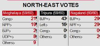 Tripura Election Results 2018 Bjp Pushes Out Left In North