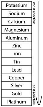 Properties Of Metals Science Lesson Hst Learning Center