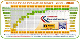 Bitcoin Price Prediction 2017 Chart Bitcoin Price Prediction Chart 2009 2030 In 2019 Bitcoin