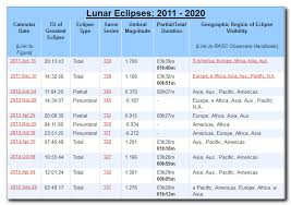 Blood Moon Tetrad 2014 2015 A Sign Of The End The