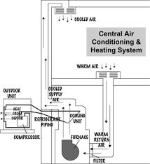 central air conditioner diagram. figure 1 below presents a diagram of general central air conditioning system when it is used for cooling one single room. conditioner