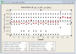 Run Chart In Minitab Can I Use Run Chart For Normality