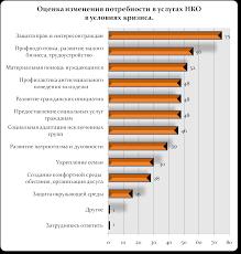 Реферат Состояние гражданского общества в Российской Федерации  Состояние гражданского общества в Российской Федерации