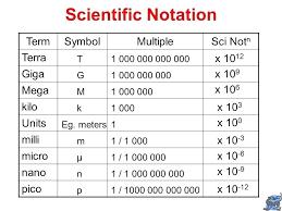 Metric Units Of Mass Chart Laredotennis Co