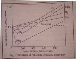 compressibility factor graph. at extremely low pressures, all the gases are known to have z close unity which means behave almost ideally. very high pressure compressibility factor graph r
