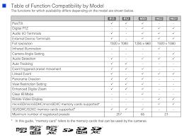 Canon Knowledge Base Camera Comparison Chart