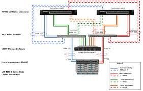 versastack for data center all flash storage design guide cisco the