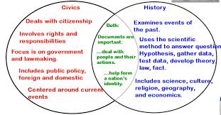 Venn Diagram Civil War Lesson Plan From Cyberlearning World By George Cassutto Civics Vs