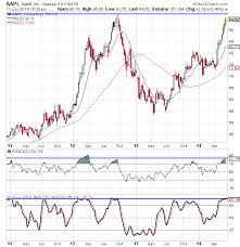 Apple Inc Stock History Chart Apple Inc Aapl Stock In Overbought Territory Etf Daily
