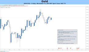 Gold Price Outlook Xau Usd May Rise On Fomc Minutes Trade War