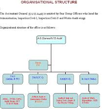Cag Organisation Chart Organization Chart