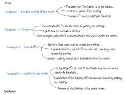 How A Scientific Approach To Essay Writing Will Help You