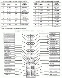 95 ford explorer fuse box diagram original representation elegant 95 ford explorer fuse panel diagram 95 ford explorer fuse box diagram 95 ford explorer fuse box diagram panel details 2 fit
