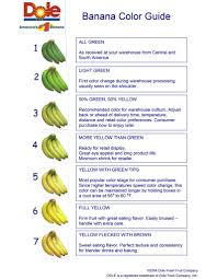 Banana Color Guide Fords Produce Company Inc Since 1946