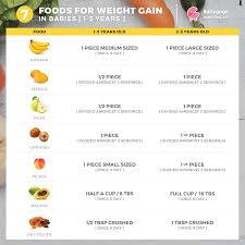 Diet Food Chart For Weight Gain Right Weight Gain Food Chart For Babies Weight Gain Chart