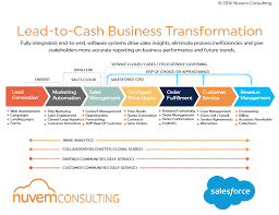 Quote To Cash Classy Quote To Cash Classy What Is Quotetocash Salesforce Blog