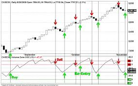 Egyptian Exchange Index Egx30 Ca Daily Chart Traders Log