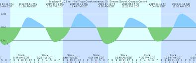 St Simons Tide Chart June Www Bedowntowndaytona Com