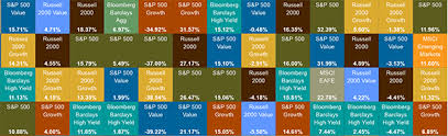 Investment Diversification Chart Periodic Table Of Investment Returns Callan