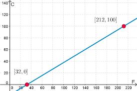 C Vs F Chart Correct Temperature Conversion Formula F To C Chart Metric